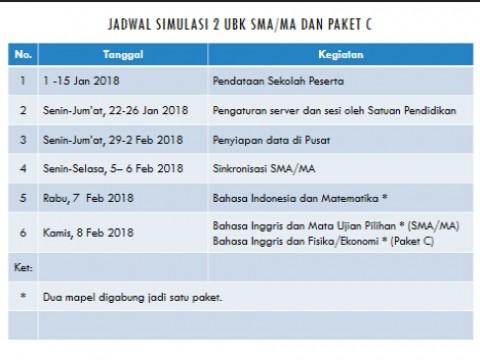 Simulasi 2 UNBK 2018